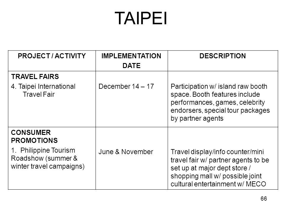 66 TAIPEI PROJECT / ACTIVITYIMPLEMENTATION DATE DESCRIPTION TRAVEL FAIRS 4. Taipei International Travel Fair December 14 – 17Participation w/ island r