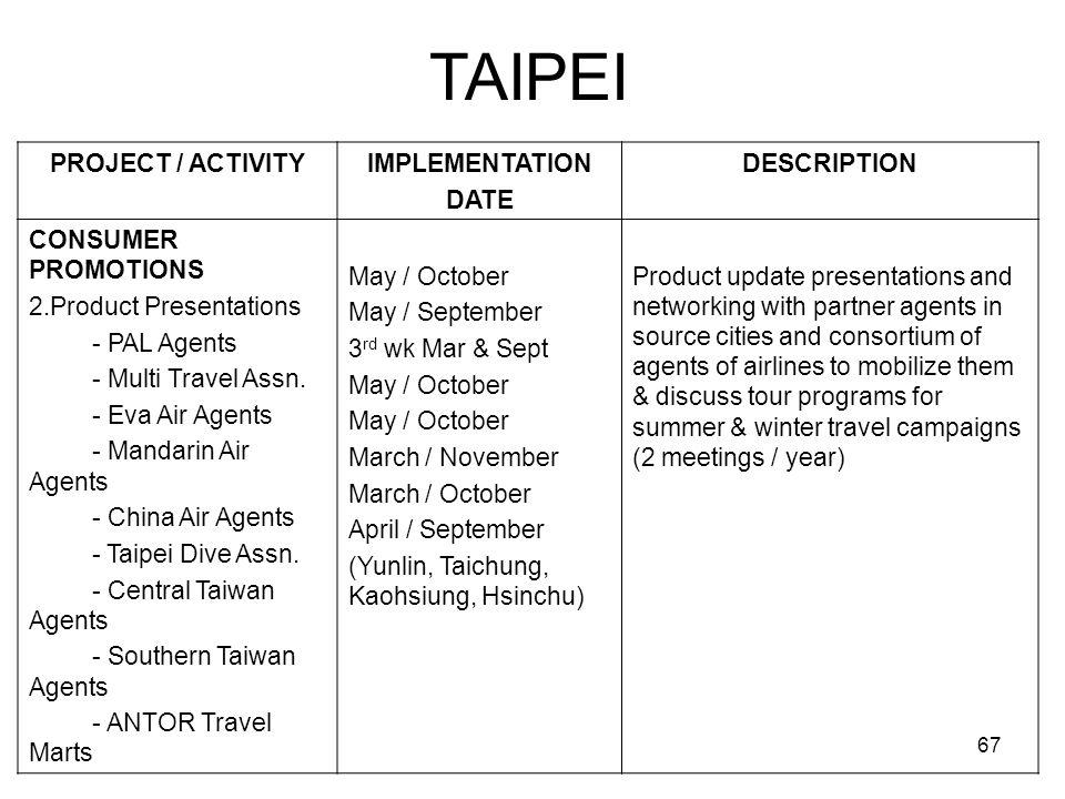67 TAIPEI PROJECT / ACTIVITYIMPLEMENTATION DATE DESCRIPTION CONSUMER PROMOTIONS 2.Product Presentations - PAL Agents - Multi Travel Assn. - Eva Air Ag