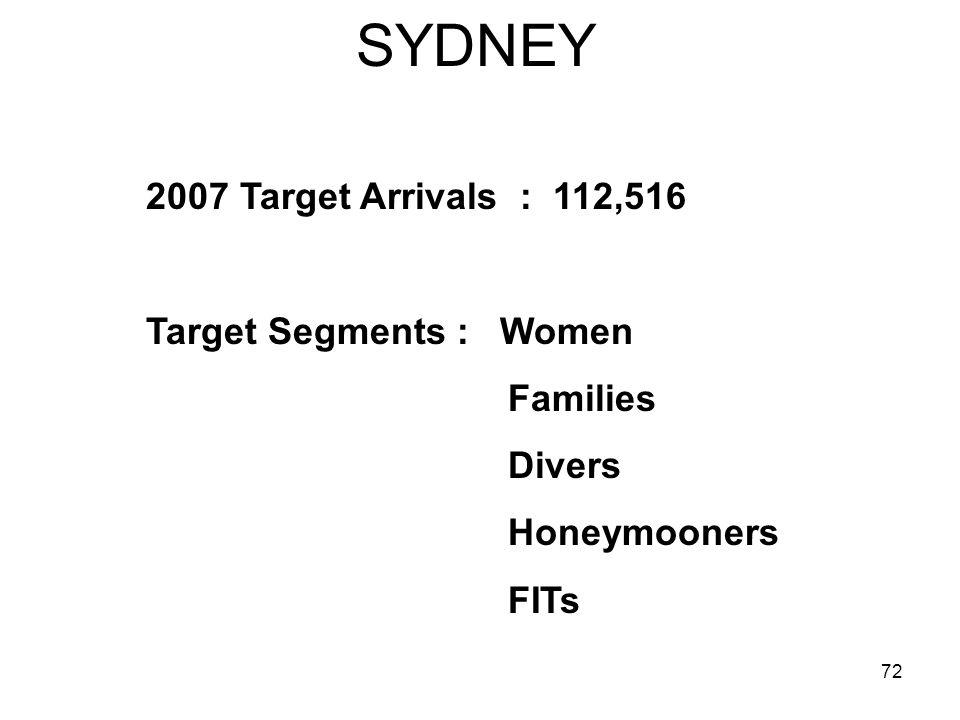 72 SYDNEY 2007 Target Arrivals : 112,516 Target Segments : Women Families Divers Honeymooners FITs