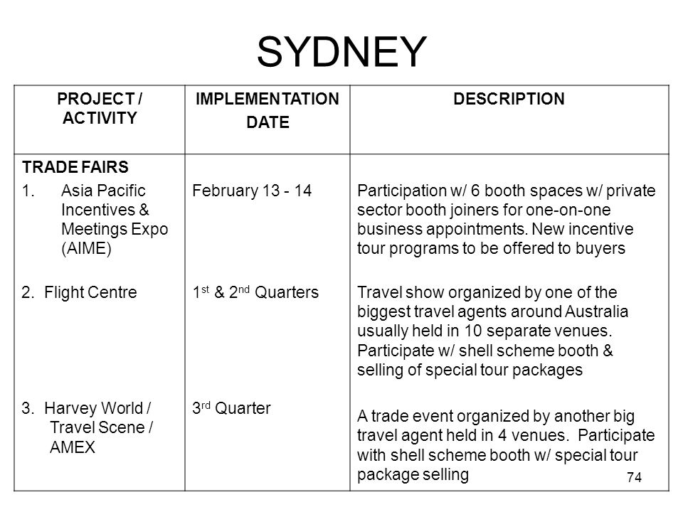 74 PROJECT / ACTIVITY IMPLEMENTATION DATE DESCRIPTION TRADE FAIRS 1.Asia Pacific Incentives & Meetings Expo (AIME) February 13 - 14Participation w/ 6