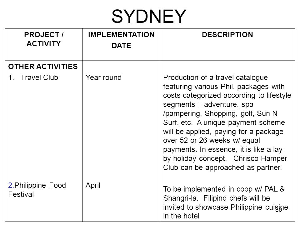 80 SYDNEY PROJECT / ACTIVITY IMPLEMENTATION DATE DESCRIPTION OTHER ACTIVITIES 1. Travel Club 2.Philippine Food Festival Year round April Production of