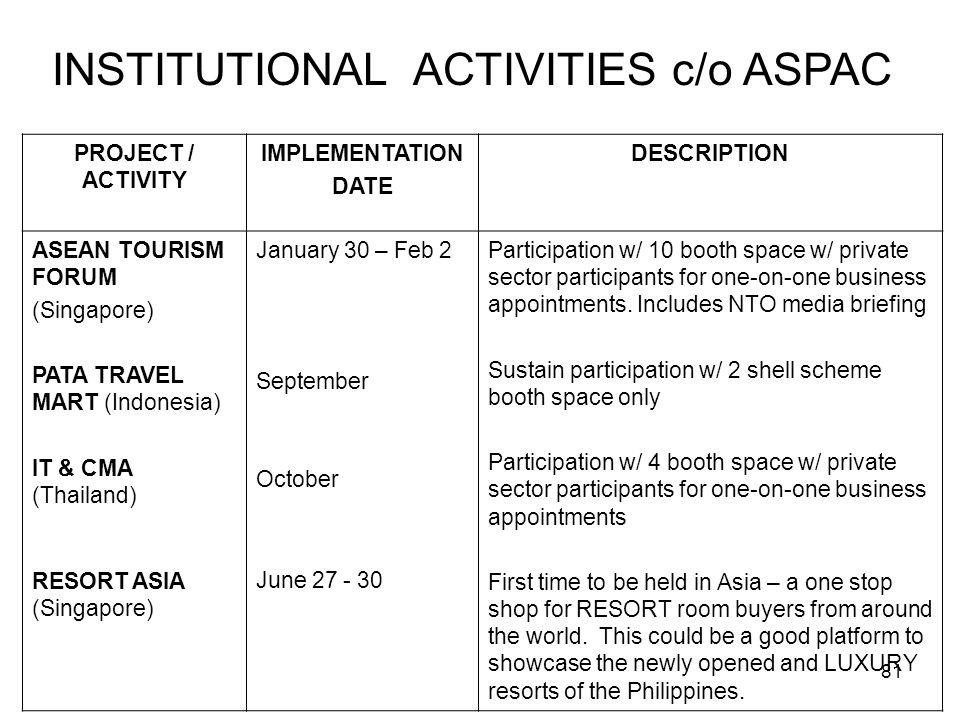 81 PROJECT / ACTIVITY IMPLEMENTATION DATE DESCRIPTION ASEAN TOURISM FORUM (Singapore) PATA TRAVEL MART (Indonesia) IT & CMA (Thailand) RESORT ASIA (Si