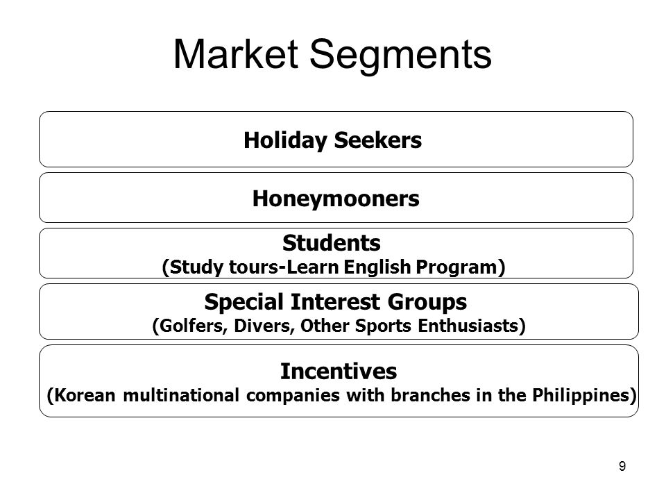 20 Strategies PROMOTION Introduce sales promotion to shorten travelers buying process, thereby, resulting to warm bodies (from awareness convert to visitor arrivals) Intensify publicity and dissemination of information on new & existing products, facilities, sales promo offerings, new trends Develop positive image for the Philippines as part of Image Building Maximize invitational program for trade & media Continuous participation in trade & consumer shows