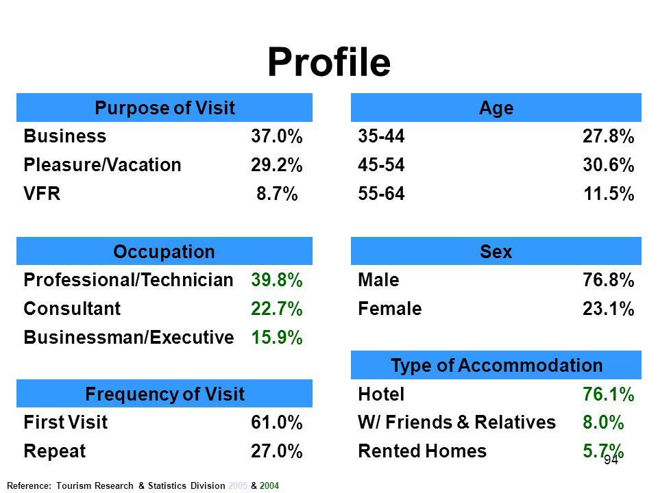 94 Profile Purpose of VisitAge Business37.0%35-4427.8% Pleasure/Vacation29.2%45-5430.6% VFR8.7%55-6411.5% OccupationSex Professional/Technician39.8%Ma