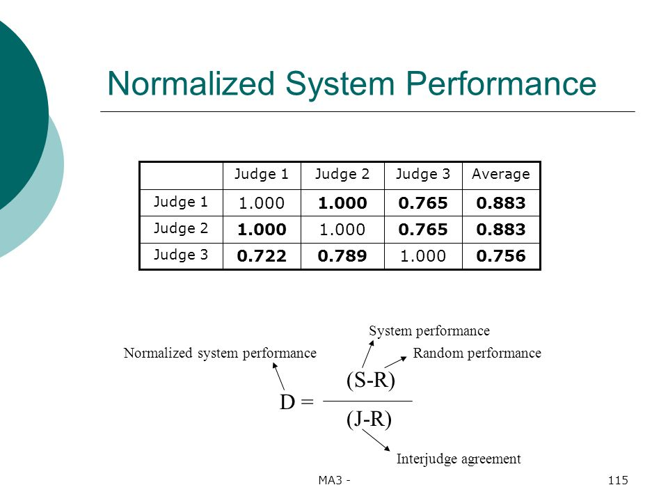 MA3 -115 Normalized System Performance 1.000 0.765 Judge 3 0.7560.7890.722 Judge 3 0.8831.000 Judge 2 0.8831.000 Judge 1 AverageJudge 2Judge 1 D = (S-R) (J-R) System performance Interjudge agreement Normalized system performanceRandom performance