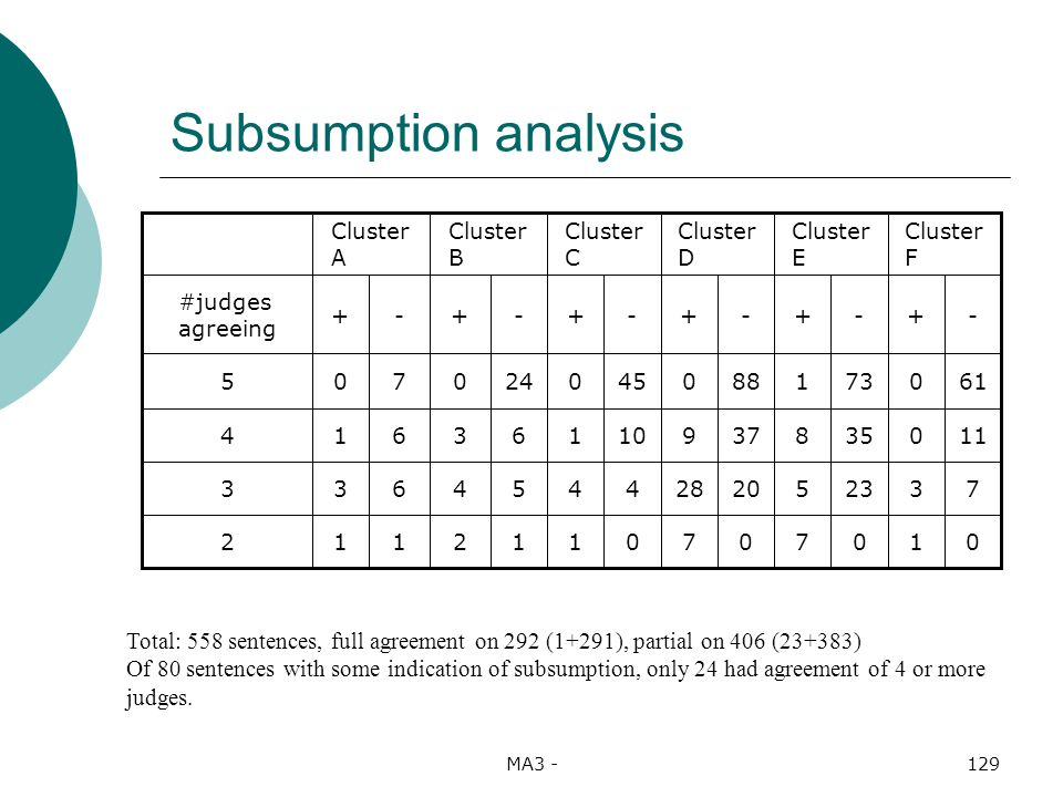 MA3 -129 Subsumption analysis 0107070112112 7323520284454633 11035837910163614 610731880450240705 -+-+-+-+-+-+ #judges agreeing Cluster F Cluster E Cluster D Cluster C Cluster B Cluster A Total: 558 sentences, full agreement on 292 (1+291), partial on 406 (23+383) Of 80 sentences with some indication of subsumption, only 24 had agreement of 4 or more judges.