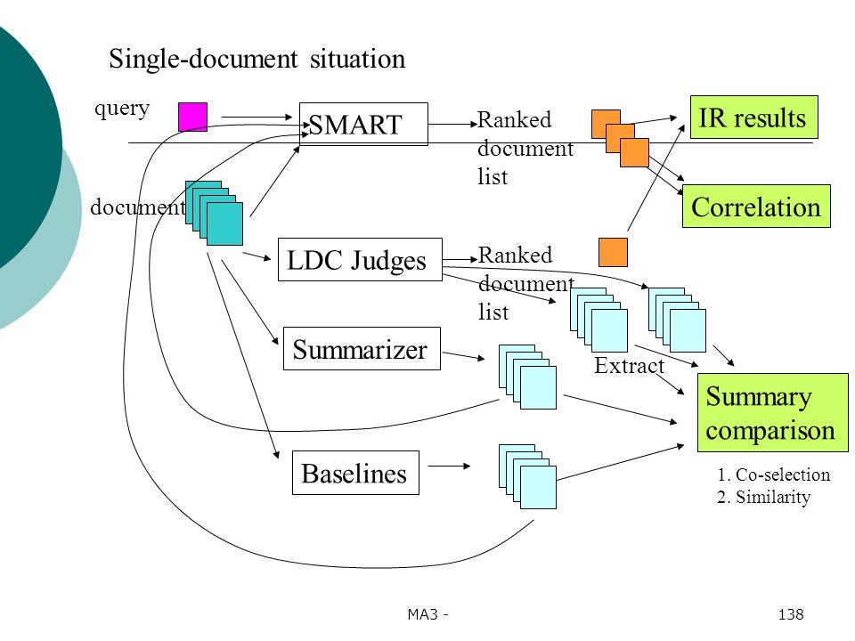 MA3 -138 query SMART LDC Judges Ranked document list Ranked document list IR results document Summary comparison Correlation Summarizer Baselines Single-document situation Extract 1.