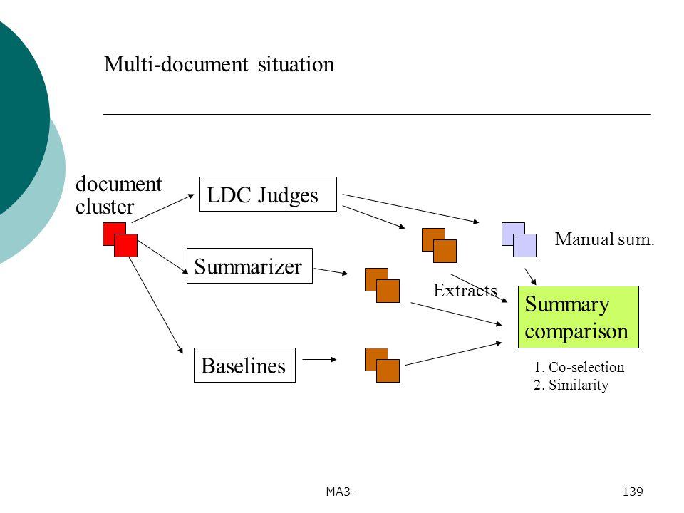 MA3 -139 LDC Judges Summary comparison Manual sum.