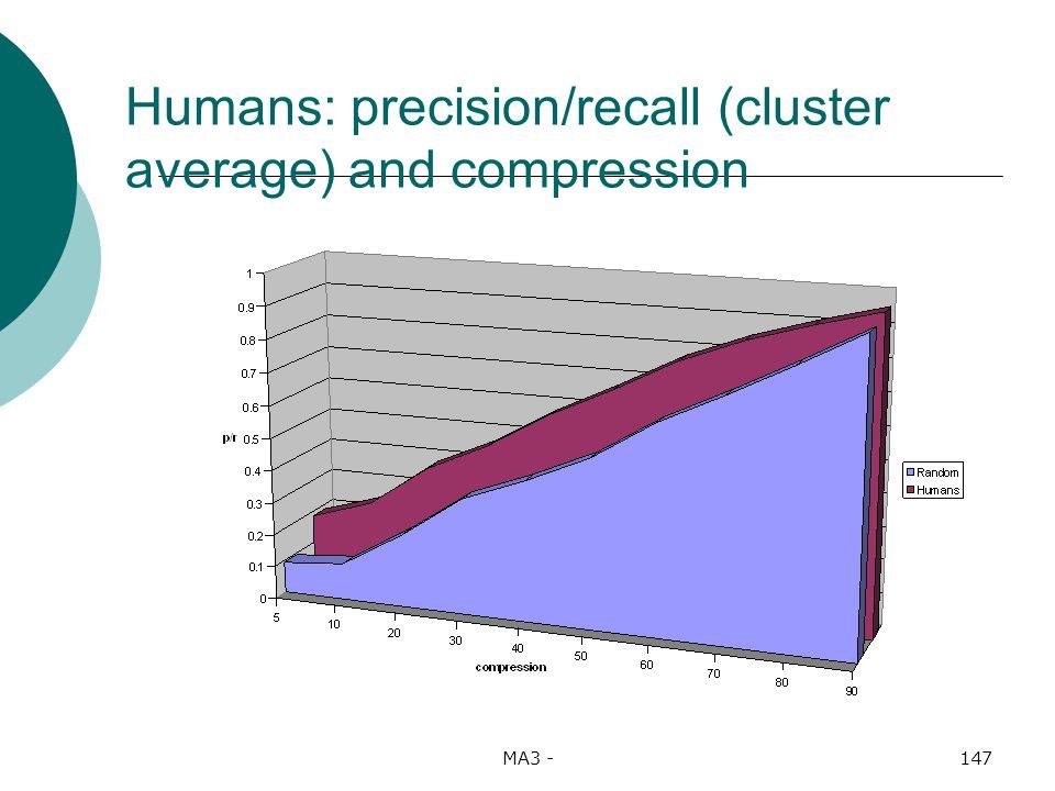 MA3 -147 Humans: precision/recall (cluster average) and compression