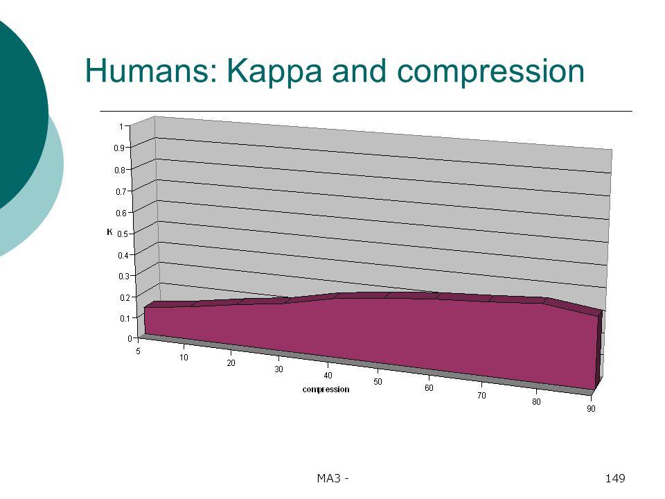 MA3 -149 Humans: Kappa and compression