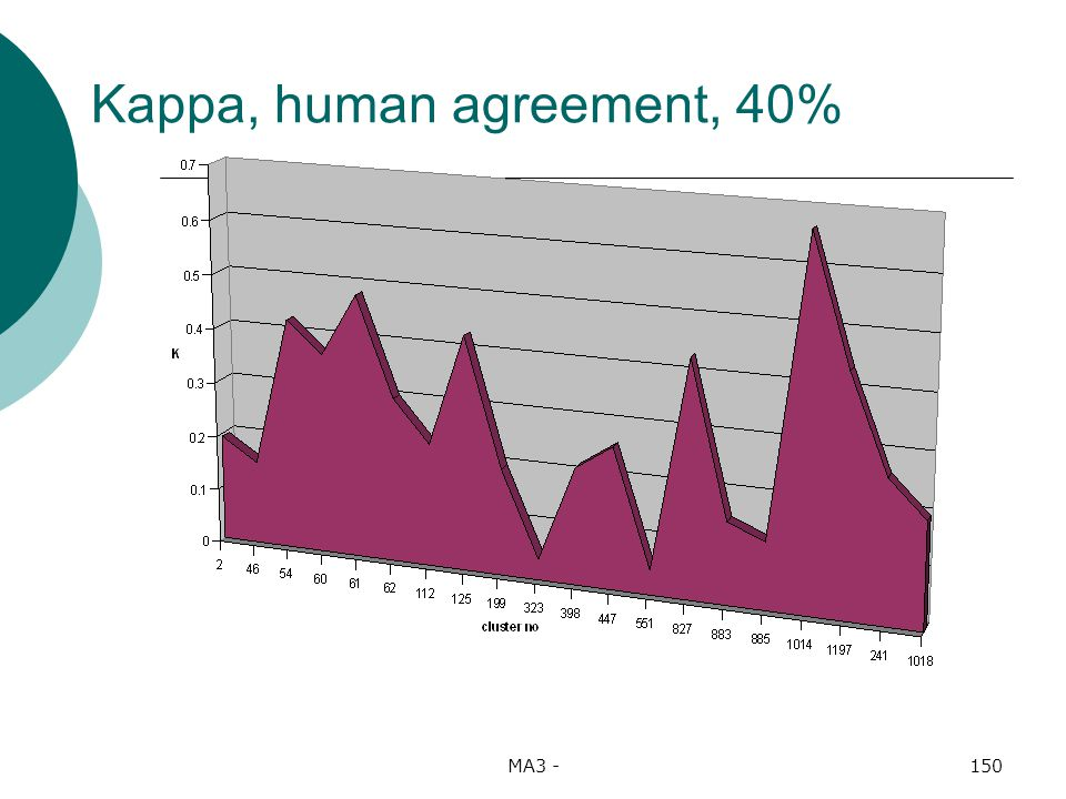 MA3 -150 Kappa, human agreement, 40%