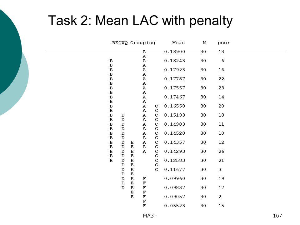 MA3 -167 Task 2: Mean LAC with penalty REGWQ Grouping Mean N peer A 0.18900 30 13 A B A 0.18243 30 6 B A B A 0.17923 30 16 B A B A 0.17787 30 22 B A B A 0.17557 30 23 B A B A 0.17467 30 14 B A B A C 0.16550 30 20 B A C B D A C 0.15193 30 18 B D A C B D A C 0.14903 30 11 B D A C B D A C 0.14520 30 10 B D A C B D E A C 0.14357 30 12 B D E A C B D E A C 0.14293 30 26 B D E C B D E C 0.12583 30 21 D E C D E C 0.11677 30 3 D E D E F 0.09960 30 19 D E F D E F 0.09837 30 17 E F E F 0.09057 30 2 F F 0.05523 30 15