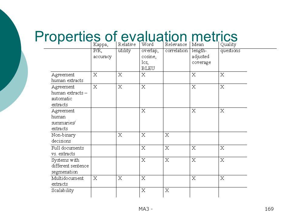 MA3 -169 Properties of evaluation metrics