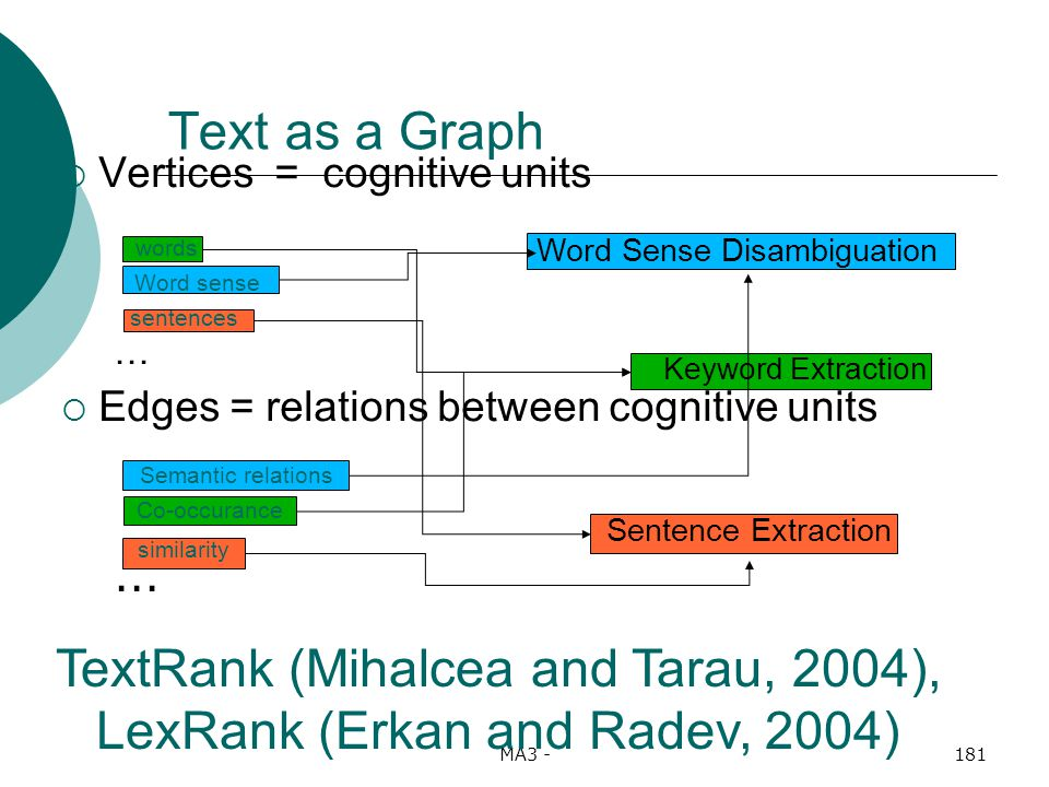 MA3 -181 Sentence Extraction Keyword Extraction Word Sense Disambiguation Vertices = cognitive units … Edges = relations between cognitive units...