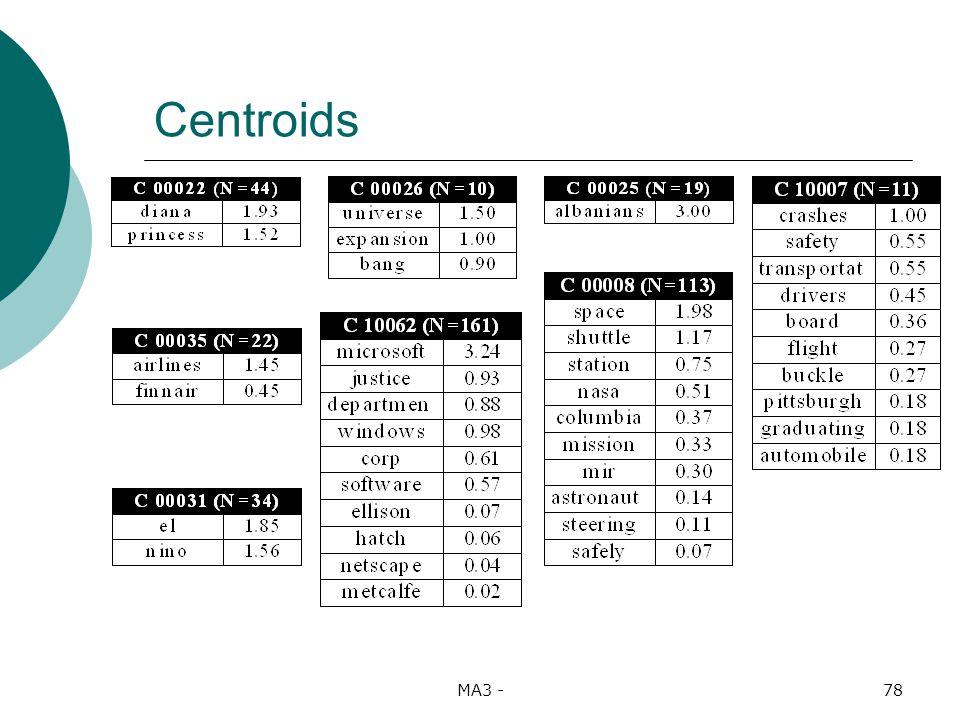 MA3 -78 Centroids