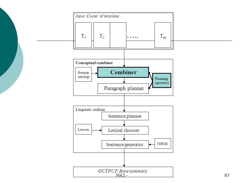 MA3 -87 Input: Cluster of templates T1T1 TmTm Conceptual combiner T2T2 …..