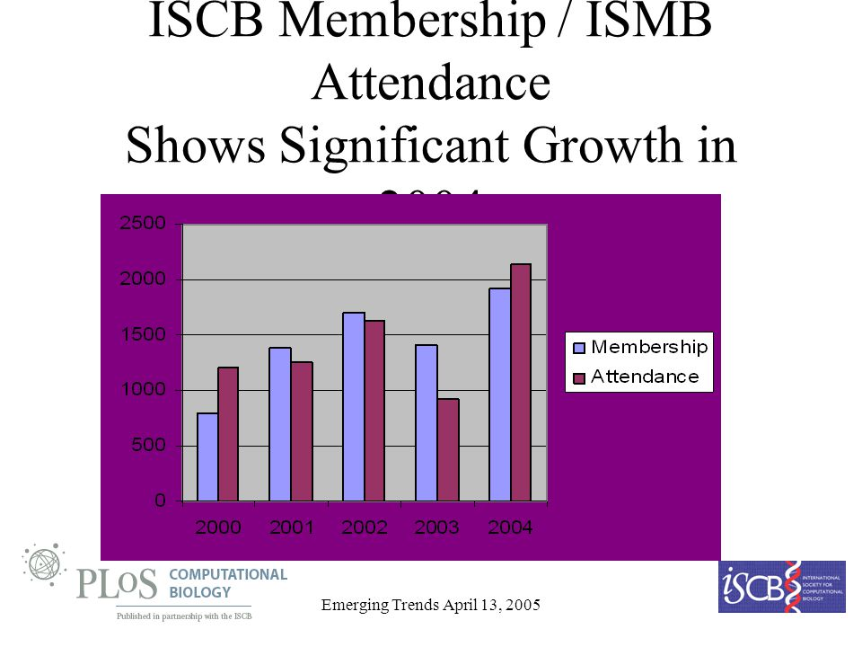 Emerging Trends April 13, 2005 ISCB Membership / ISMB Attendance Shows Significant Growth in 2004