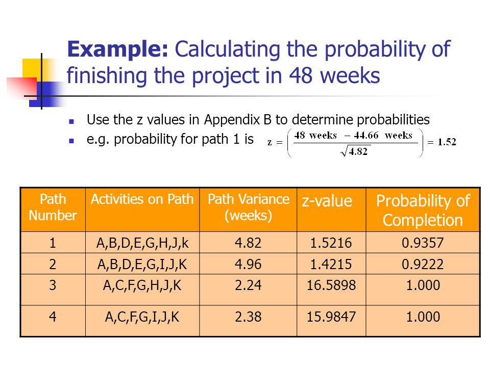 Example: Calculating the probability of finishing the project in 48 weeks Use the z values in Appendix B to determine probabilities e.g. probability f