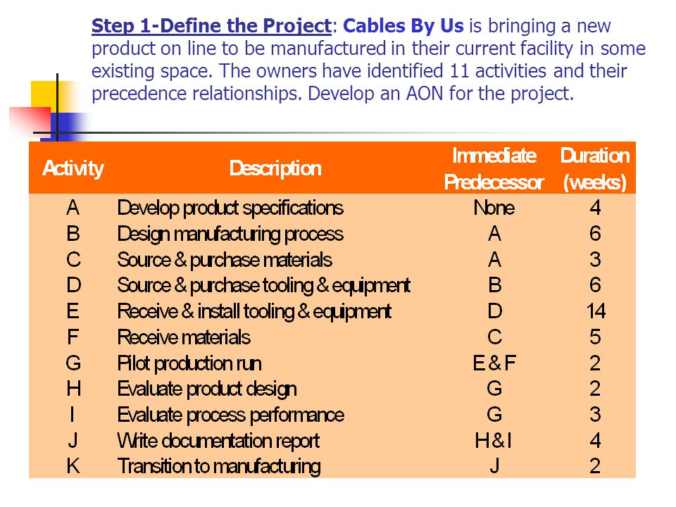Step 1-Define the Project: Cables By Us is bringing a new product on line to be manufactured in their current facility in some existing space. The own