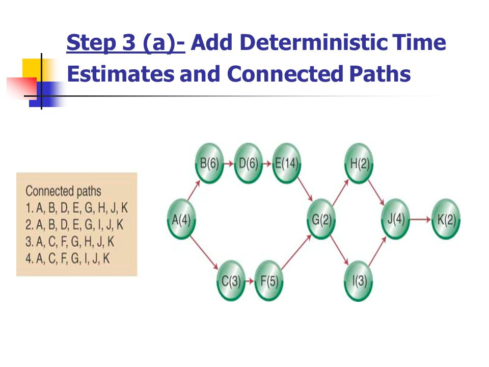 Step 3 (a)- Add Deterministic Time Estimates and Connected Paths