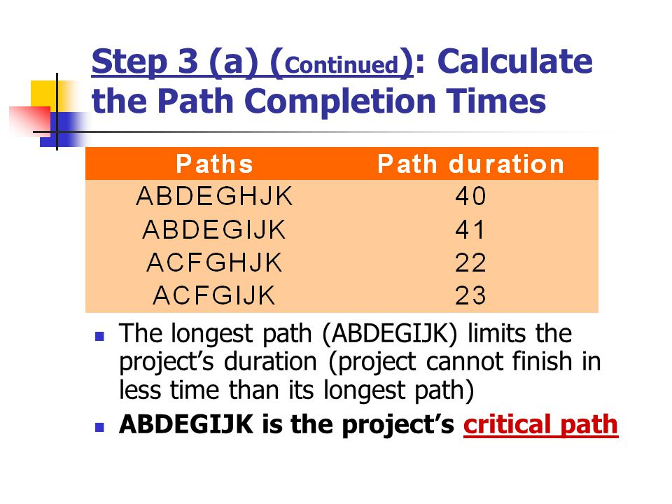 Step 3 (a) ( Continued ): Calculate the Path Completion Times The longest path (ABDEGIJK) limits the projects duration (project cannot finish in less