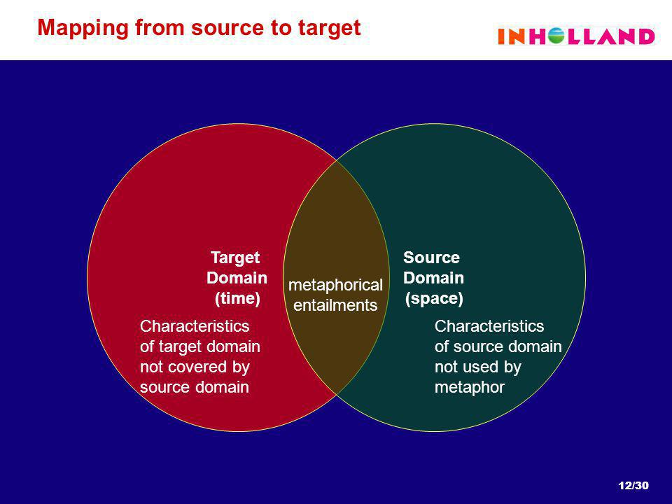 12/30 Mapping from source to target Target Domain (time) Source Domain (space) Characteristics of target domain not covered by source domain Characteristics of source domain not used by metaphor metaphorical entailments