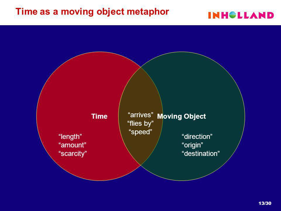 13/30 Time as a moving object metaphor TimeMoving Object length amount scarcity direction origin destination arrives flies by speed