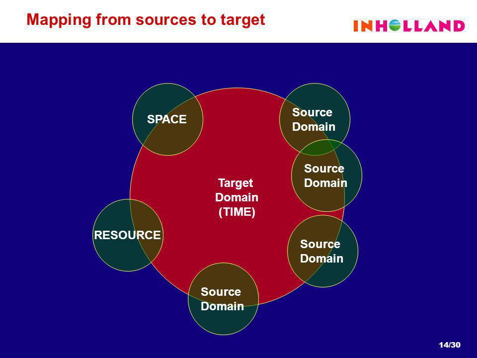 14/30 Mapping from sources to target Target Domain (TIME) Source Domain RESOURCE SPACE