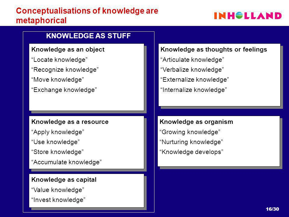 16/30 Conceptualisations of knowledge are metaphorical Knowledge as an object Locate knowledge Recognize knowledge Move knowledge Exchange knowledge Knowledge as an object Locate knowledge Recognize knowledge Move knowledge Exchange knowledge Knowledge as a resource Apply knowledge Use knowledge Store knowledge Accumulate knowledge Knowledge as a resource Apply knowledge Use knowledge Store knowledge Accumulate knowledge Knowledge as thoughts or feelings Articulate knowledge Verbalize knowledge Externalize knowledge Internalize knowledge Knowledge as thoughts or feelings Articulate knowledge Verbalize knowledge Externalize knowledge Internalize knowledge KNOWLEDGE AS STUFF Knowledge as organism Growing knowledge Nurturing knowledge Knowledge develops Knowledge as organism Growing knowledge Nurturing knowledge Knowledge develops Knowledge as capital Value knowledge Invest knowledge Knowledge as capital Value knowledge Invest knowledge