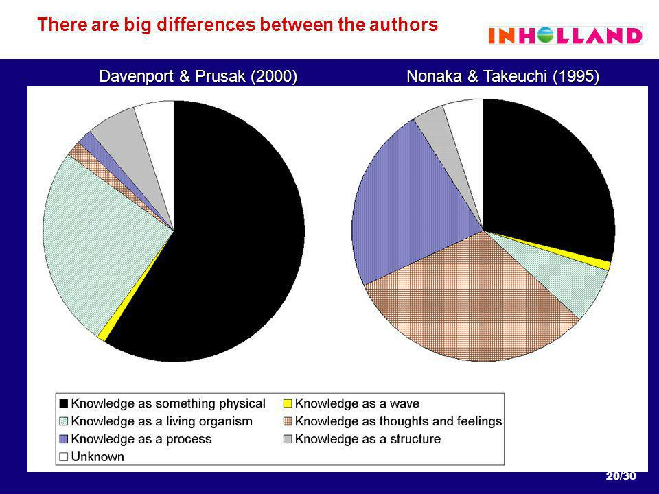 20/30 There are big differences between the authors Davenport & Prusak (2000) Nonaka & Takeuchi (1995)
