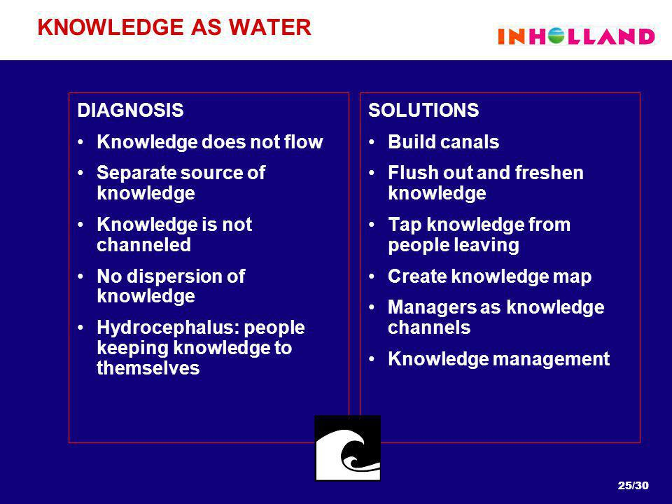 25/30 KNOWLEDGE AS WATER DIAGNOSIS Knowledge does not flow Separate source of knowledge Knowledge is not channeled No dispersion of knowledge Hydrocephalus: people keeping knowledge to themselves SOLUTIONS Build canals Flush out and freshen knowledge Tap knowledge from people leaving Create knowledge map Managers as knowledge channels Knowledge management