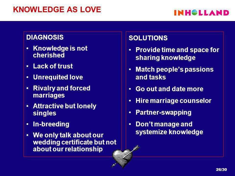 26/30 KNOWLEDGE AS LOVE DIAGNOSIS Knowledge is not cherished Lack of trust Unrequited love Rivalry and forced marriages Attractive but lonely singles In-breeding We only talk about our wedding certificate but not about our relationship SOLUTIONS Provide time and space for sharing knowledge Match peoples passions and tasks Go out and date more Hire marriage counselor Partner-swapping Dont manage and systemize knowledge
