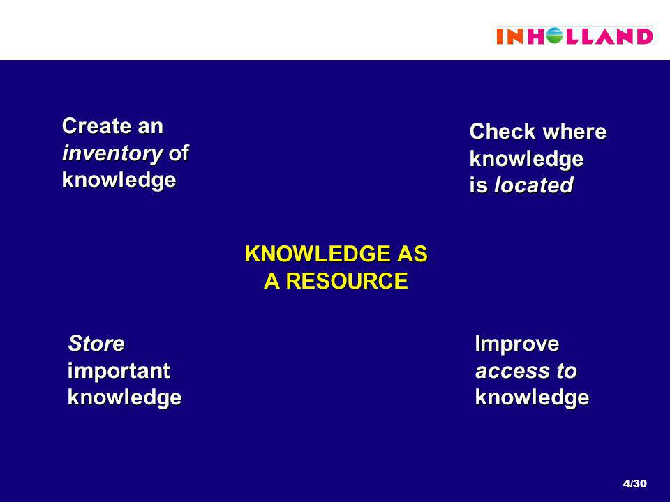 4/30 Create an inventory of knowledge Check where knowledge is located Store important knowledge Improve access to knowledge KNOWLEDGE AS A RESOURCE