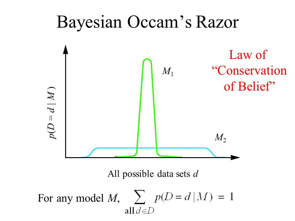 Bayesian Occams Razor All possible data sets d p(D = d | M ) M1M1 M2M2 For any model M, Law of Conservation of Belief