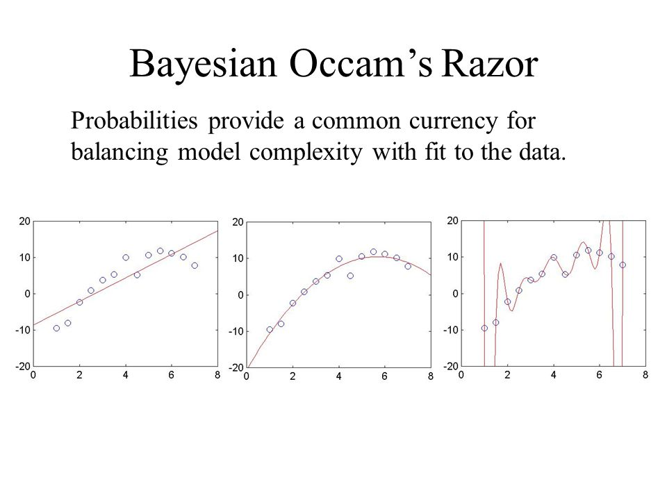 Bayesian Occams Razor Probabilities provide a common currency for balancing model complexity with fit to the data.