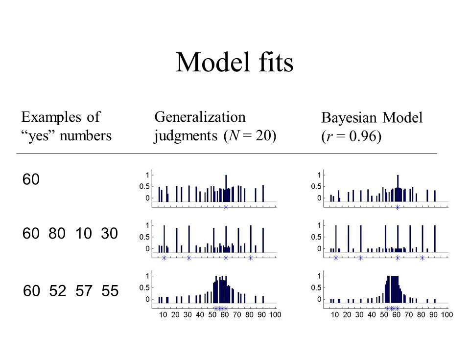Model fits Examples of yes numbers Generalization judgments (N = 20) 60 60 80 10 30 60 52 57 55 Bayesian Model (r = 0.96)