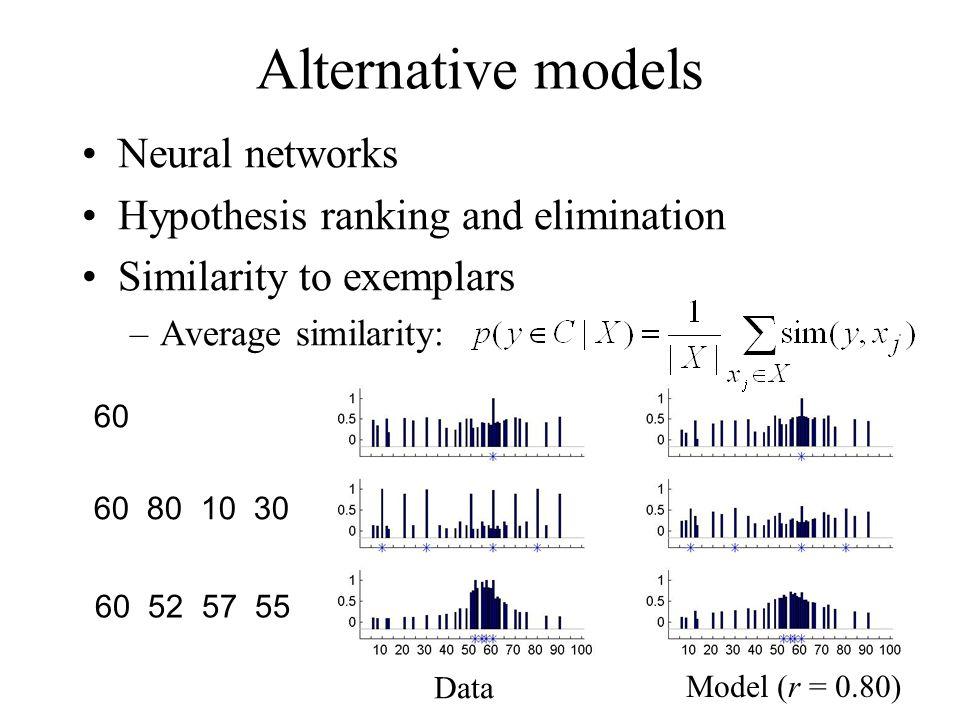 Model (r = 0.80) Data Alternative models Neural networks Hypothesis ranking and elimination Similarity to exemplars –Average similarity: 60 60 80 10 3