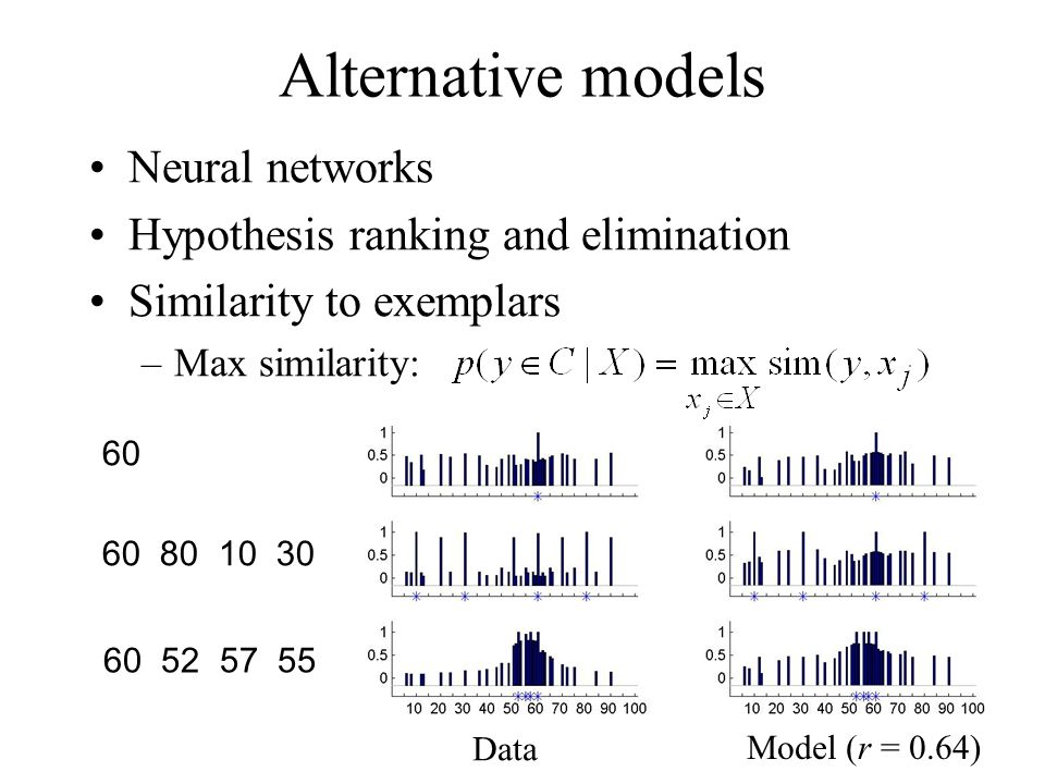 Model (r = 0.64) Data Alternative models Neural networks Hypothesis ranking and elimination Similarity to exemplars –Max similarity: 60 60 80 10 30 60