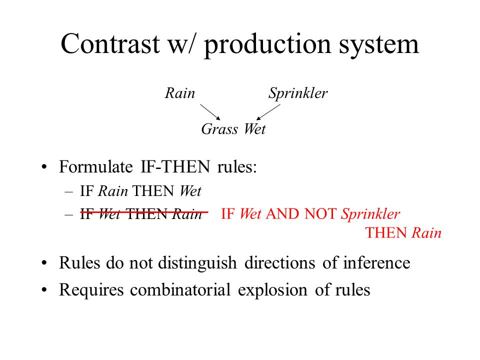 Formulate IF-THEN rules: –IF Rain THEN Wet –IF Wet THEN Rain Rules do not distinguish directions of inference Requires combinatorial explosion of rule
