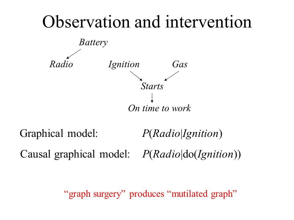 Observation and intervention Battery RadioIgnitionGas Starts On time to work Graphical model: P(Radio|Ignition) Causal graphical model: P(Radio|do(Ign