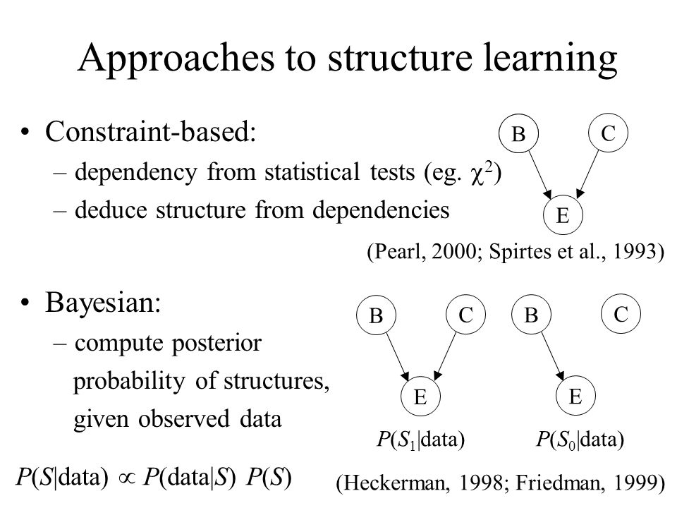 Approaches to structure learning E B C B Bayesian: –compute posterior probability of structures, given observed data E B C E B C P(S|data) P(data|S) P