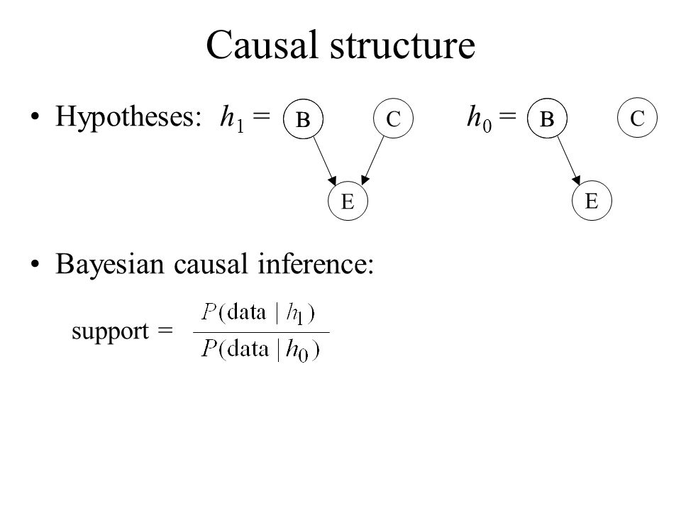 Hypotheses: h 1 = h 0 = Bayesian causal inference: support = E B C E B C B B Causal structure