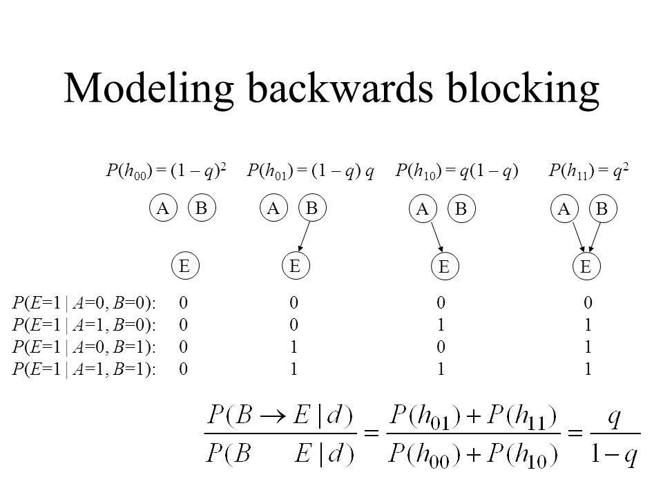 Modeling backwards blocking P(E=1 | A=0, B=0): 0 0 0 0 P(E=1 | A=1, B=0): 0 0 1 1 P(E=1 | A=0, B=1): 0 1 0 1 P(E=1 | A=1, B=1): 0 1 1 1 E BA E BA E BA