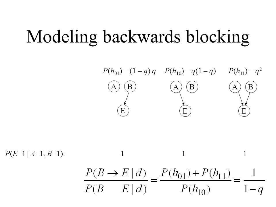 P(E=1 | A=1, B=1): 0 1 1 1 E BA E BA E BA E BA P(h 00 ) = (1 – q) 2 P(h 10 ) = q(1 – q)P(h 01 ) = (1 – q) qP(h 11 ) = q 2 Modeling backwards blocking