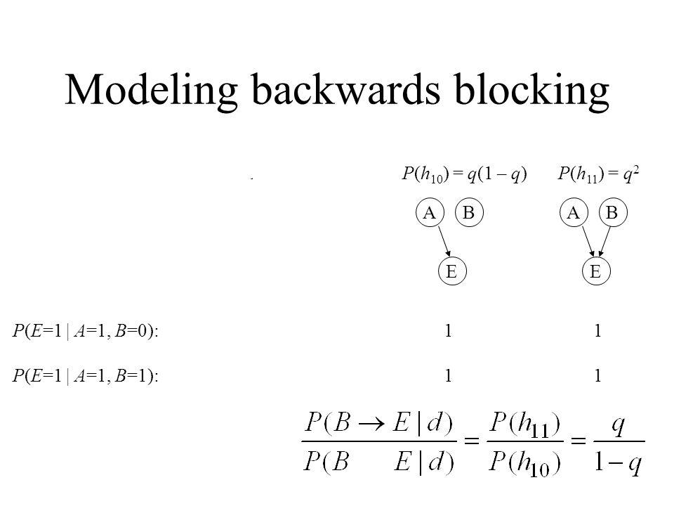 P(E=1 | A=1, B=0): 0 1 1 P(E=1 | A=1, B=1): 1 1 1 E BA E BA E BA P(h 10 ) = q(1 – q)P(h 01 ) = (1 – q) qP(h 11 ) = q 2 Modeling backwards blocking