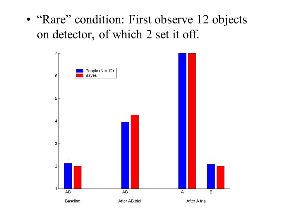 Rare condition: First observe 12 objects on detector, of which 2 set it off.
