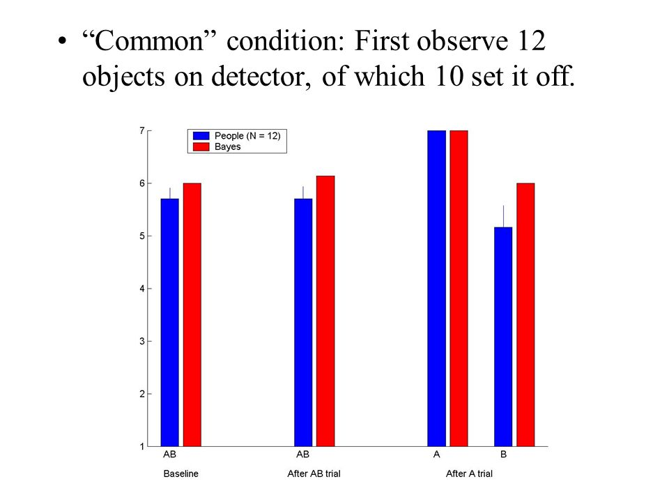 Common condition: First observe 12 objects on detector, of which 10 set it off.
