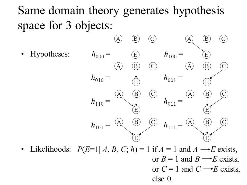 Hypotheses: h 000 = h 100 = h 010 = h 001 = h 110 = h 011 = h 101 = h 111 = Likelihoods: E A B C E A B C E A B C E A B C E A B C E A B C E A B C E A B