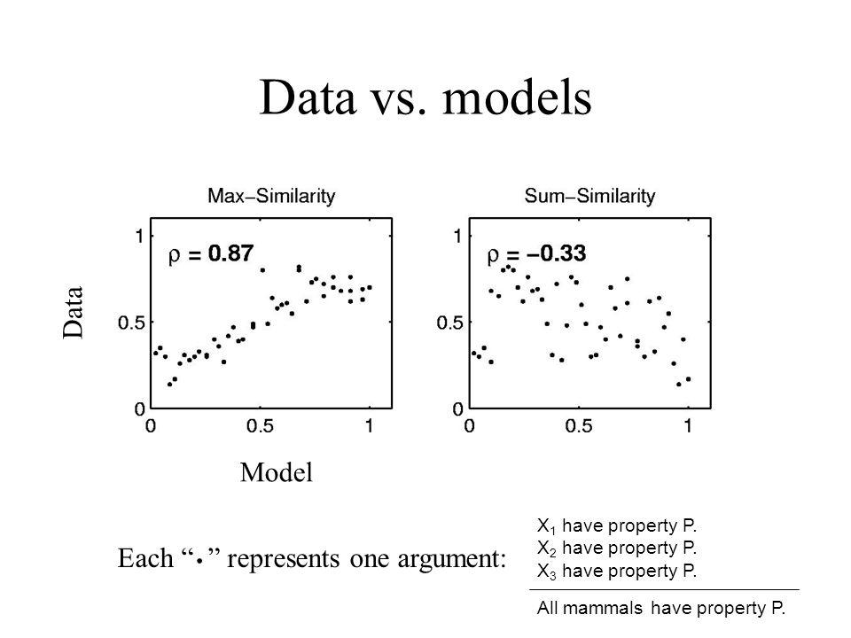 Model Data Data vs. models Each represents one argument: X 1 have property P. X 2 have property P. X 3 have property P. All mammals have property P..