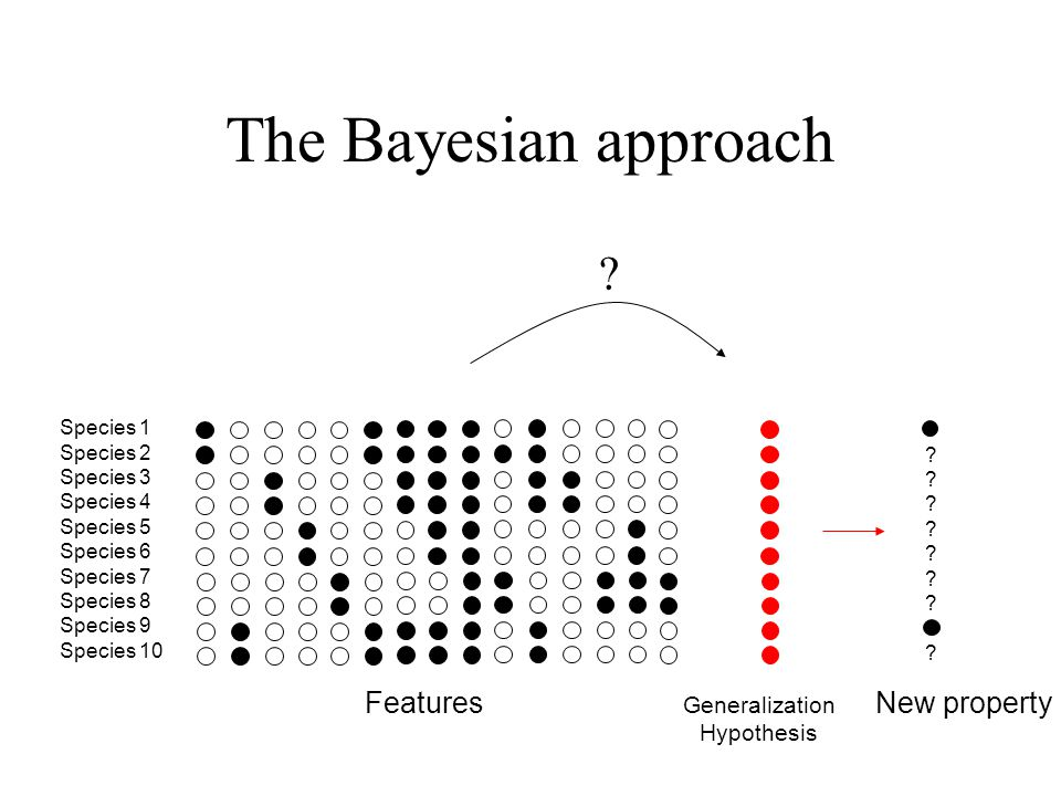 The Bayesian approach ???????????????? Species 1 Species 2 Species 3 Species 4 Species 5 Species 6 Species 7 Species 8 Species 9 Species 10 ? New prop